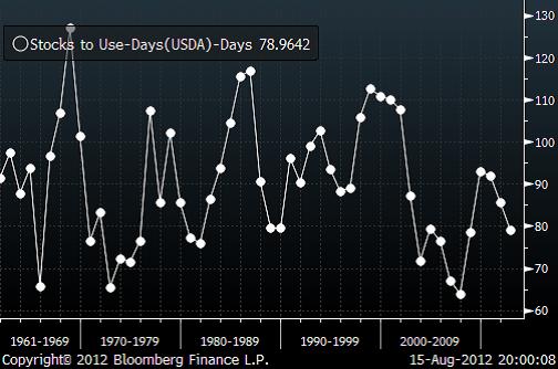 Utgående lager av vete enligt USDA:s prognos