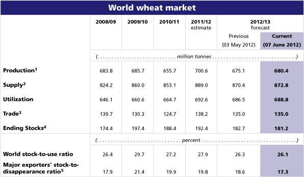 Vete - Världsmarknaden 2008 till 2013