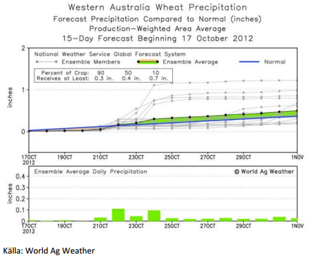 Vete - Western Australia Wheat Precipitation