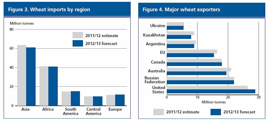 Veteimport per region - Betydande veteexportörer