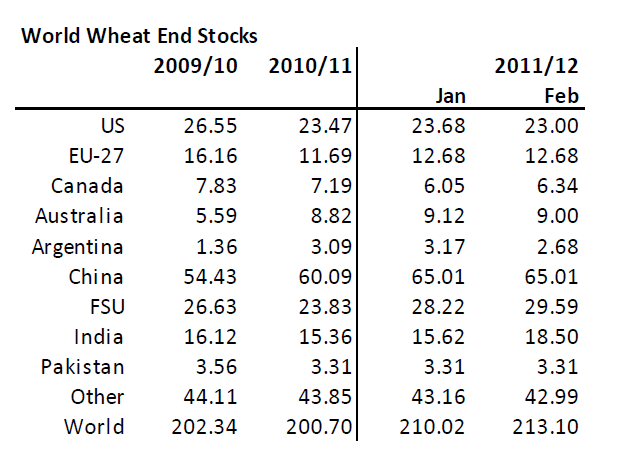 Vetelager (world wheat end stocks) år 2009, 2010, 2011 och 2012