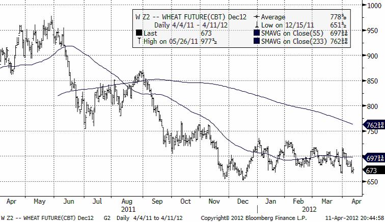 Vetepris - Utveckling av wheat future CBT