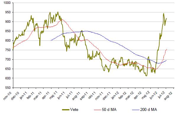 Vetepriset skjuter i höjden