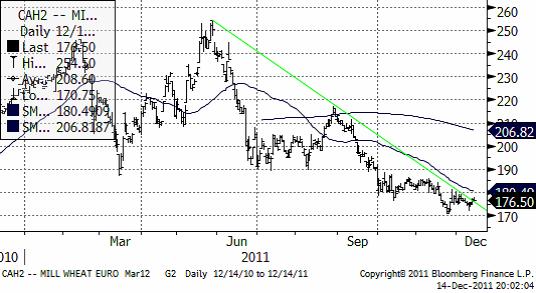 Vetepriset (matif) - Fallande trend - Mars