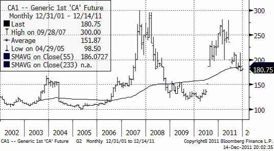 Veteprisets utveckling-graf över 10 år - Graf 2002 - 2011