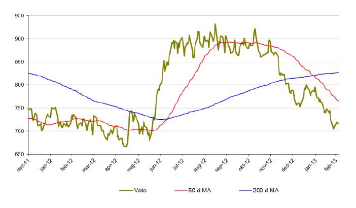 Veteprisutveckling, 50 och 200 d MA