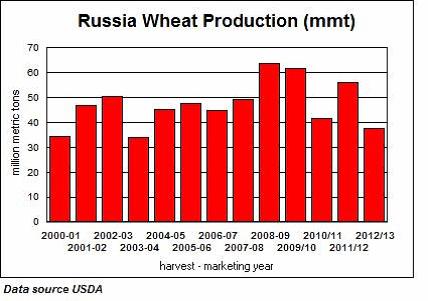 Veteproduktion i Ryssland (MMT)