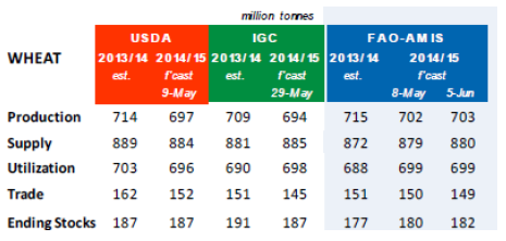 FAO/AMIS estimat för vete