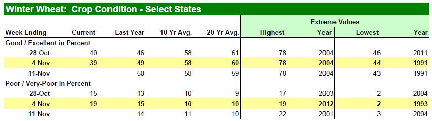 Status på vintervete i utvalda stater