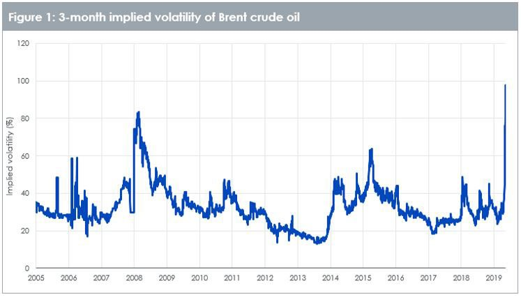 2-month implied volatility of Brent crude oil