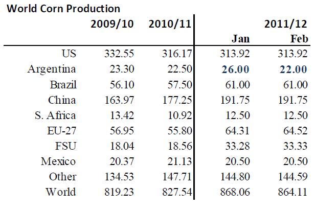 WASDE - Produktion av majs - 2009, 2010, 2011 och 2012