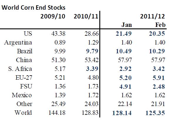 Lager av majs (corn) - WASDE-rapporten för 2009, 2010, 2011 och 2012