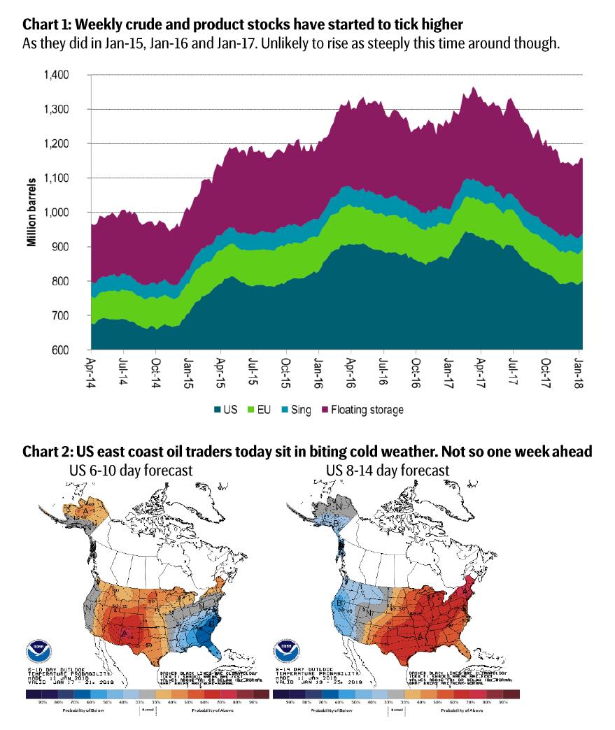 Crude oil stats