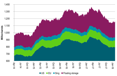 Weekly oil inventory data rising marginally rather than declining steeply