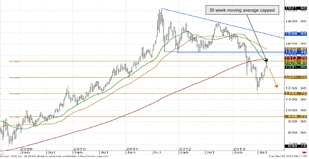 Weekly technical of the gold price