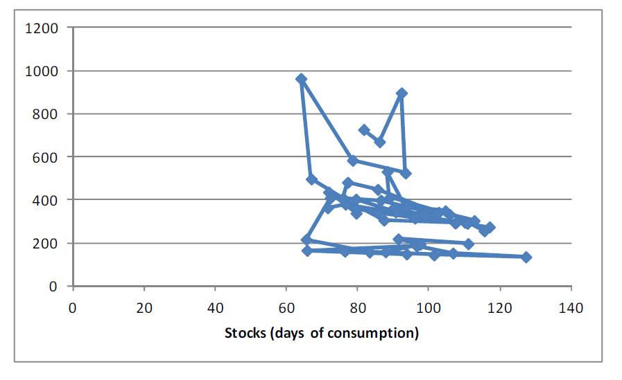 Wheat stocks days of consumption