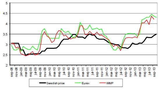 Svenskt pris, Eurex och WMP