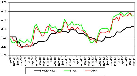 WMP, Eurex och svenskt pris