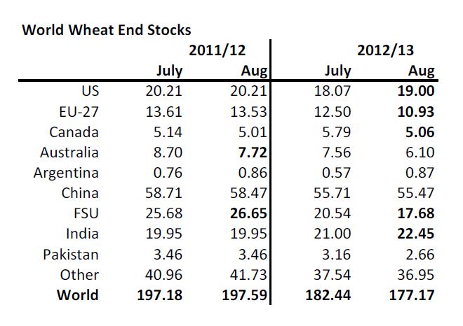 World wheat end stocks augusti 2012