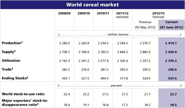 World cereal production and supply