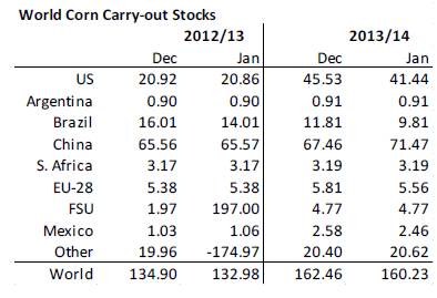 World corn carry-out stocks