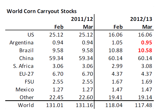 World corn carryout stocks