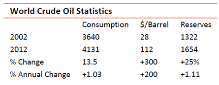 World crude oil statistics