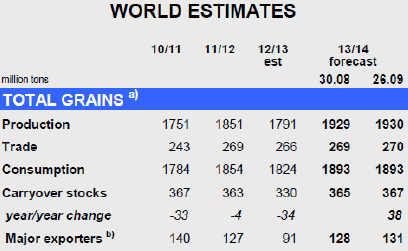 World estimates grains
