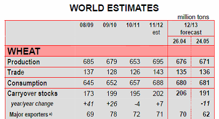 World Estimates Wheat 2012 / 2013