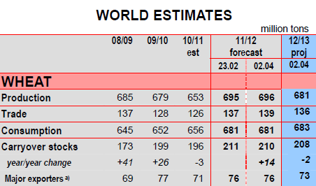World estimates of wheat