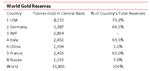 World Gold Reservers