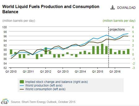 World liquid fuels production and consuption balance