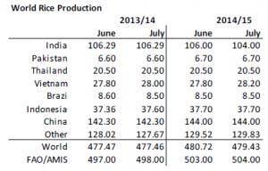 Världsproduktion av ris