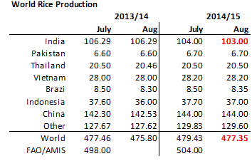 World rice production