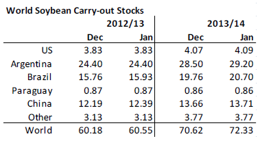 World soybean carry-out stocks