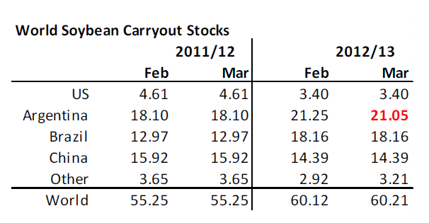World soybean carryout stocks