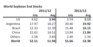 World soybean end stocks 2011 / 2012 / 2013