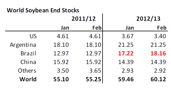 World soybean end stocks