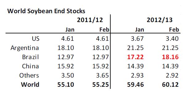 World soybean end stocks