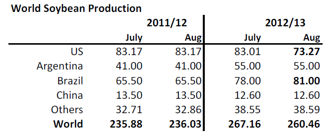 World soybean production - 2011 / 2012 / 2013