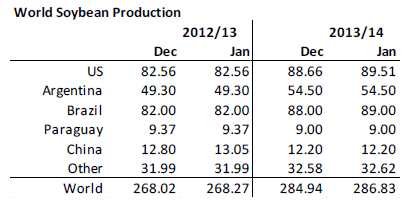 World soybean production