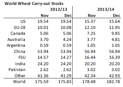 World wheat carry out stocks