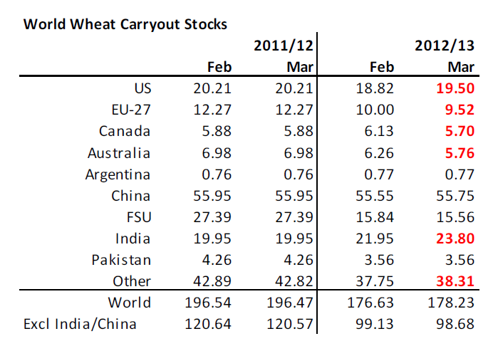 World wheat carryout stocks