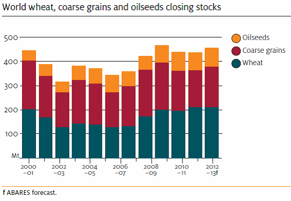 World wheat, coarse grains, oilseeds - Closing stocks