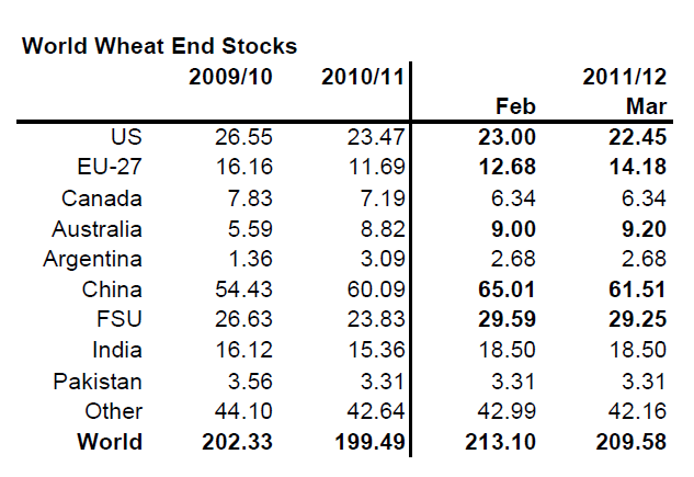 World Wheat End Stocks from 2009 - 2012