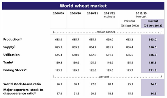 World wheat market