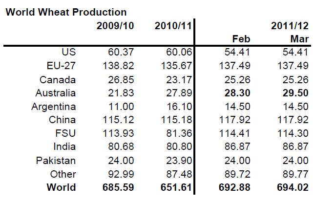 World Wheat Production - 2009, 2010, 2011, 2012