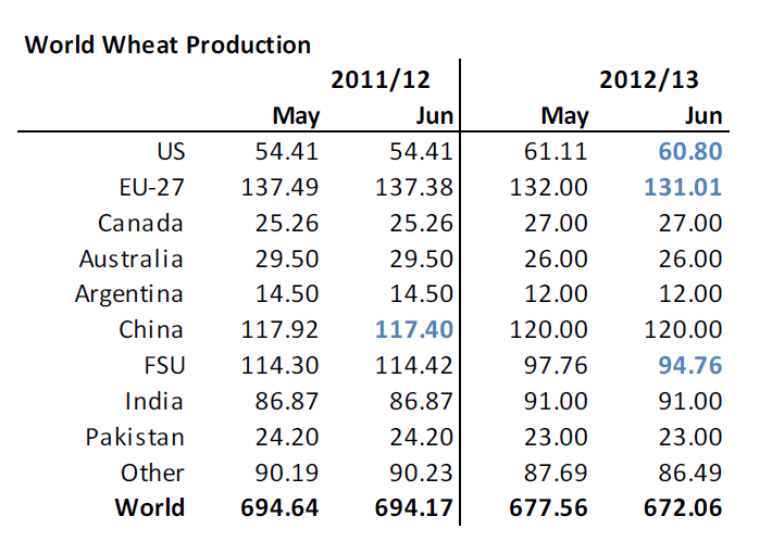 World wheat production 2011/2012 - 2012/2013