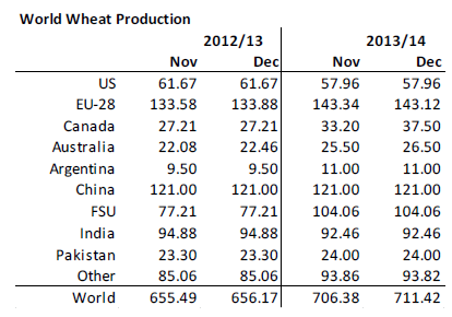 World Wheat Production