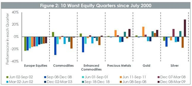 10 worst equity quarters since july 2000